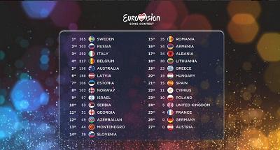 Foto: Twitter/Eurosong